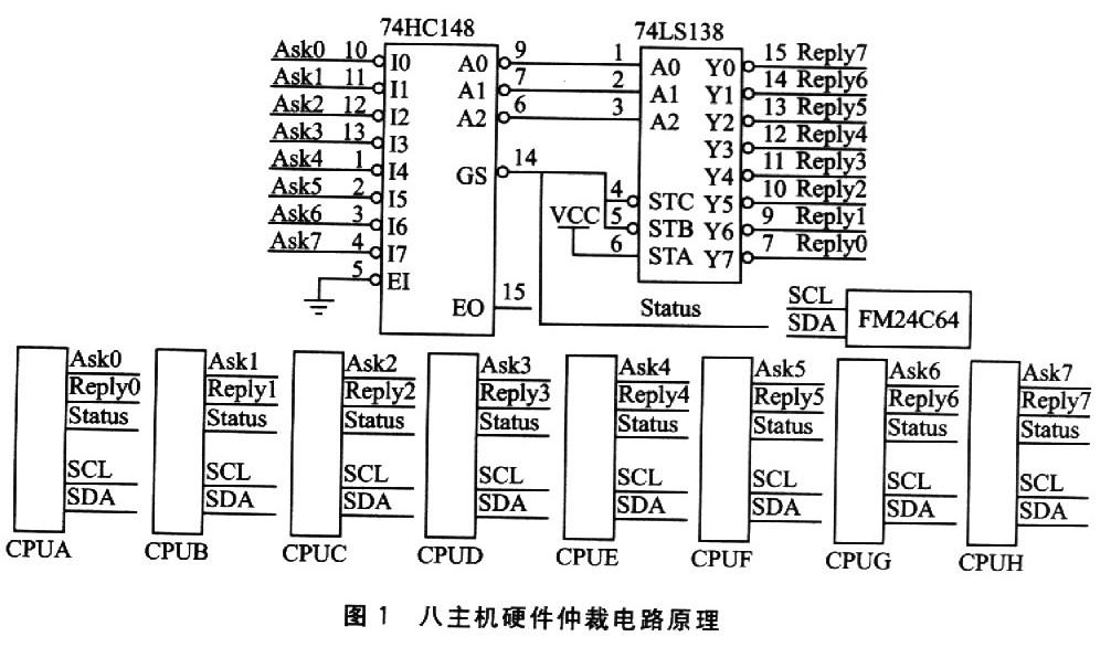 优先编码器74hcl48功能简介