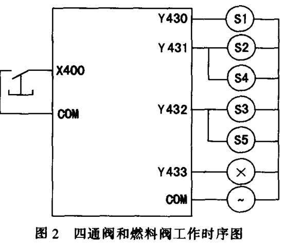 plc在高温空气发生器控制中的应用