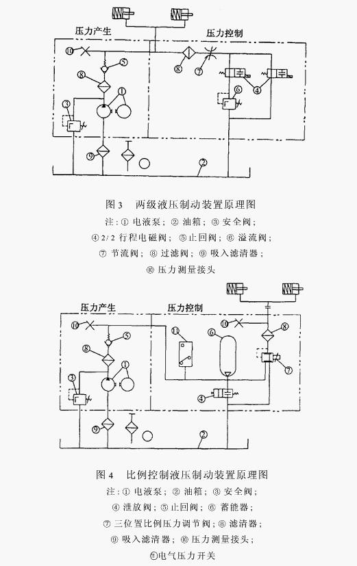国内厂家也已生产多种低地板轻轨车。根据低地板所占比例(70%)和我国实际应用情况,基础制动采用空气制动作为电制动补充。比较典型的是大连现代轨道交通有限公司采用日本技术研制的DL6WC型轻轨电车www.cechina.cn,整个系统结构简单。其空气制动系统由螺杆式压缩机气源系统、空气制动控制系统和盘制动系统组成。空气制动系统采用7级控制阀,控制中继阀输出7档制动压力,使司机能够在驾驶时根据不同的情况采取不同的制动措施。空重车调节阀可根据乘客的数量自动调节制动力的大小,保持制动系统制动减速度恒定。由于在轻轨