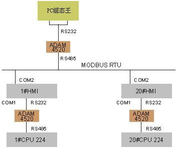 连接说明:台达plc本身支持modbus ascii通信格式