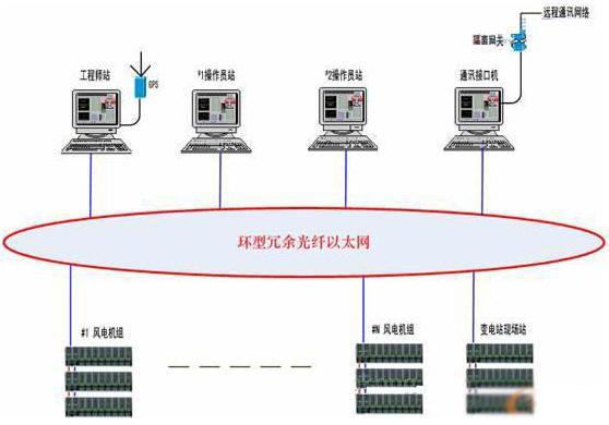 ,其系统结构如下:  图2 风力发电机组控制单元系统结构图 WPCS风电控制系统的现场控制站包括:塔座主控制器机架、机舱控制站机架、变桨距系统、变流器系统、现场触摸屏站、以太网交换机、现场总线通讯网络、UPS电源、紧急停机后备系统等。 三、远程监控系统(WPCM) 所有风电机组通过光纤以太网连接至主控室的上位机操作员站,实现整个风场的远程监控,上位机监控软件具有如下功能:  系统具有友好的控制界面。  系统显示各台机组的运行数据www.