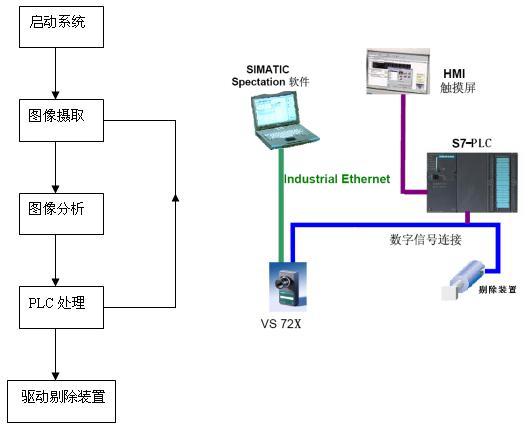 机器视觉在医疗器械行业的应用