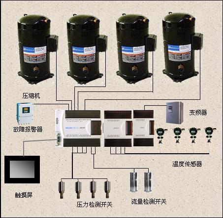 HOLLiAS-LEC G3 PLC在水源热泵空调系统中的应用如图