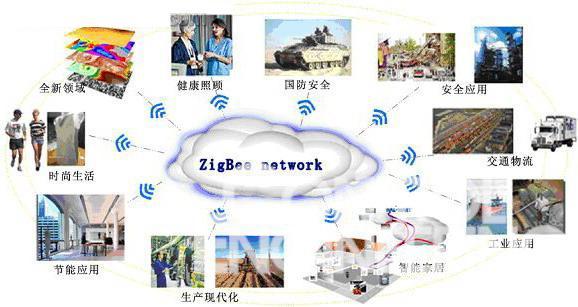 图1 无线传感器应用部分实例   由于无线传感器和无线传感器网络巨大的市场和应用前景,所以目前全世界许多公司都推出了各自的无线传感器网络。这些技术百花齐放,各有千秋,但是这些技术之间,几乎不能相互兼容和互通。   图2是目前正在开发中的各种无线传感器技术,从这个图我们可以看到,不同的无线传感器网络,最终都是希望实现和互联网的通讯,这可能是这些传感器网络最终交汇的通道。