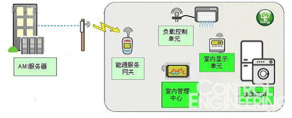 采用zigbee网络技术家庭节能系统