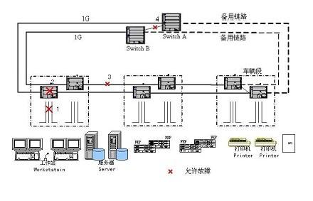通过这种高度冗余的网络设计,可以最大限度保证mbn系统的可靠性.