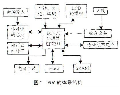 硬件体系结构框图如图1所示