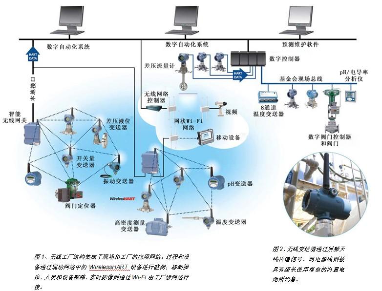 无线现场网络是一组能够测量一个或多个过程参数并将这些信息通过无线方式传递到网关或接收器的设备。各种无线现场仪表可用于温度、压力、流量、液位、pH值、振动、离散开关量、阀门位置的测量。 一般情况下,网关把来自于现场无线仪表的数据通过本地接口、Modbus、或类似的连接方式传递到控制系统,在这里无线、有线模拟量、基金会现场总线数据全部整合在一起。无线现场网络的2个重要特征是低功率无线电传输以及符合过程工业对时间性、可靠性、安全性和准确性的要求。低功率的特点适用于非充电电池运行的设备。 无线工厂网络采用符合I