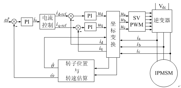 矢量控制系统框图