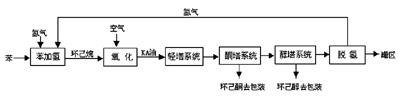 图160kta环己酮装置主要工艺流程框图