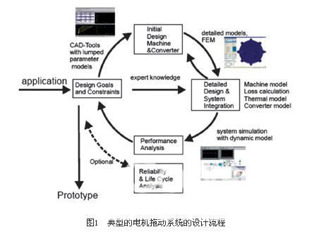 图1 典型的电机拖动系统的设计流程; 电机控制电力传动系统稳定运行