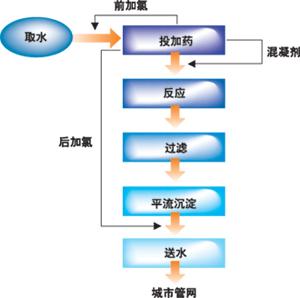 图1 净水厂生产流程如图1