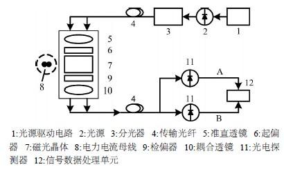 再经过差分电路和信号放大电路处理
