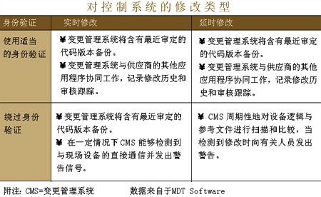 plc变更管理 - 控制工程网