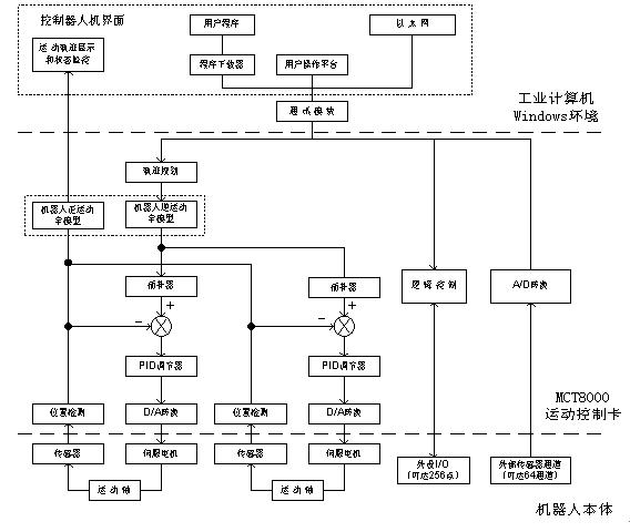 图2为我们研制的机器人控制系统的软件结构。它主要由控制器的人机界面、运动控制和逻辑控制以及DSP主控程序等模块组成。 2.1 控制器人机界面 利用MCT8000的运动控制开发平台,用户在Windows环境下可完成下列非实时任务:系统结构参数的设置;在线调整系统的可控参数(如PID参数的自整定);系统动态响应分析和机器人运动轨迹的显示;系统运行模式选择(手动/自动、示教或网络远程控制)和常规操作(启动、文件处理和紧急停机等)。用户可在开发平台提供的C环境和程序模板下CONTROL ENGINEERING