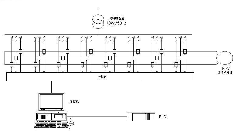 图7:高压变频调速系统结构图   2.功率单元结构   每个功率单元结构上完全一致,可以互换,其电路结构如图8,为基本的交-直-交单相逆变电路,整流侧为二极管三相全桥,通过对IGBT逆变桥进行正弦PWM控制。