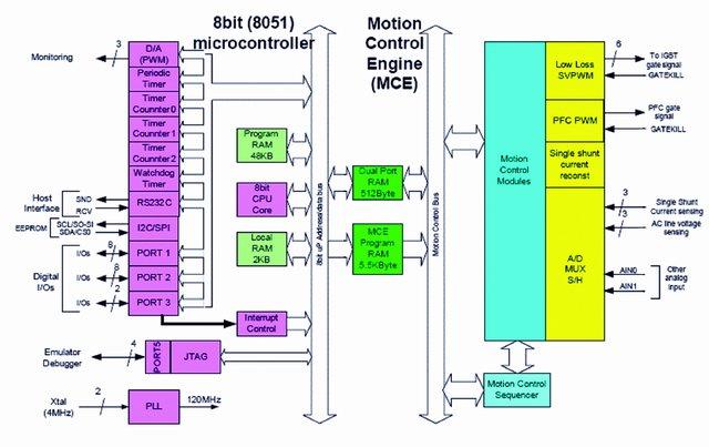 IRMCF343伺服控制芯片在变频空调中的应用如图