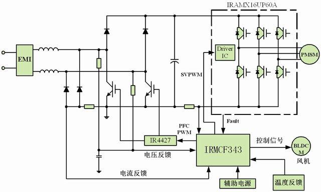芯片的永磁同步电机控制平台在变频空调中的应用。 IRMCF343的原理及特性[4]   IRMCF343是为了适应低成本高性能的逆变控制电机调速而开发的一款低损耗高性能的运动控制芯片。如图1所示,它包括三个部分:一部分是为空调提供用户接口、处理主通讯和上层控制任务等功能而配备的8位高速单片机处理器(Microcontroller,简称MCU),另一部分是执行信号处理和模数转换的模拟信号引擎(Analog Signal Engine,简称ASE),还有一部分是用于无传感器永磁同步电机控制的运动控制引擎(MC