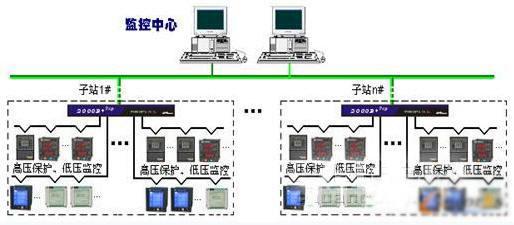 变配电系统监控范围包括10kv/0.4kv变压器www