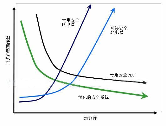 cn,如果使用安全电路的话,不需要花很长时间证明一个低成本,集成的