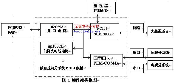 摘要:本文介绍了基于DOS操作系统下嵌入式PC104计算机的UDP网络通讯的实现基理,重点提出了如何解决不可靠的、非面向连接的UDP通讯丢帧问题。给出了实际某火控系统中UDP网络通讯的硬件设计和部分软件代码、相关流程图。   关键词:DOS;嵌入式PC104计算机;TCP;UDP;SOCKET;丢帧   1.引言   随着互联网技术的飞速发展以及系统工程中对嵌入式计算机的体积、功耗、硬件开销等方面要求的加强,嵌入式计算机不仅仅要实现单一的串行数据的传输,还要实现网络通讯。特别DOS操作系统以其内核小、