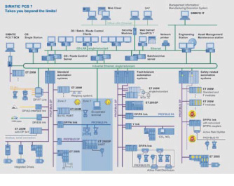 IMATIC PSC 7 7.0版系统架构-PCS 7亚洲控制工程特刊 开放和集成