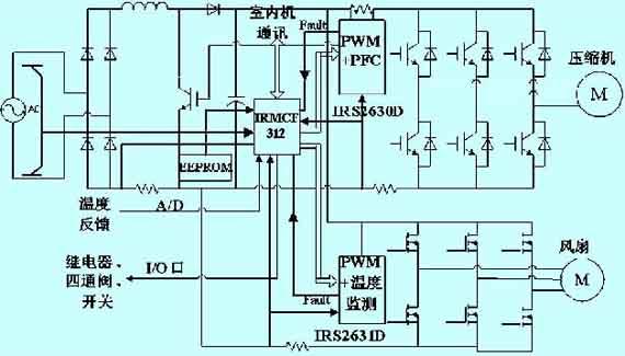 和压缩机频率调节的永磁同步电机的磁场定向矢量控制