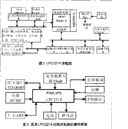 基于arm控制器lpc2214的嵌入式系统研究与开发