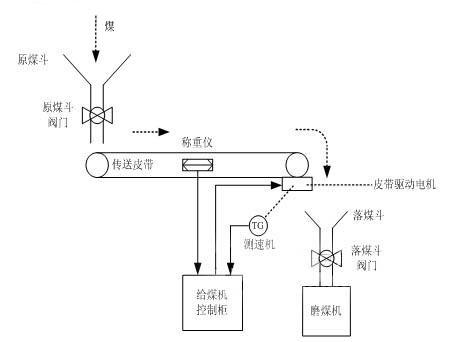 电子称重式给煤机控制系统的设计