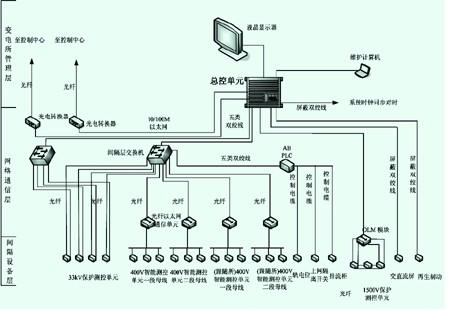 图1 典型城市轨道交通电力综合监控系统结构图
