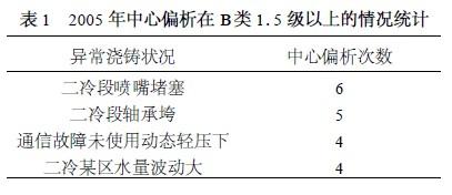 2005 年中心偏析在B类1. 5 级以上的情况统计