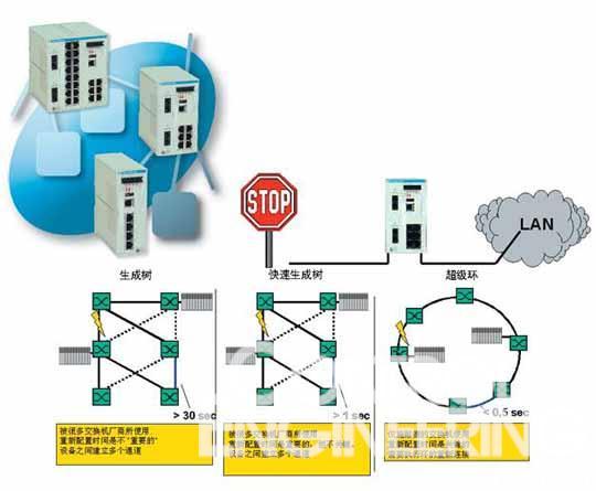 工业以太网管理型交换机的新发展如图
