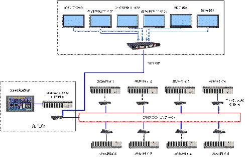艾默生td3200距离控制接线图