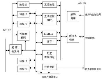 s5933内部结构图