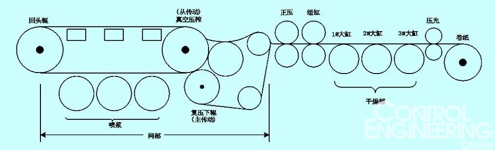 图1 造纸机工艺流程平面示意图 在控制系统中,由于需要多电机同步控制CONTROL ENGINEERING China版权所有,采用西门子S7-200PLC的USS协议进行组网来控制不同分部的变频器实现对电机变频调速,从而达到纸机传动的协调控制。具体配置为CPU226PLC,操作控制台、DI/DO扩展模块、屏蔽双绞线、兼容USS协议的SB80变频器等。 森兰SB80变频器具有丰富的控制功能,可以满足大多数行业的驱动控制需求,在本控制系统中,采用无PG矢量控制方式及v/f控制模式来驱动各分部电机,并且实现压