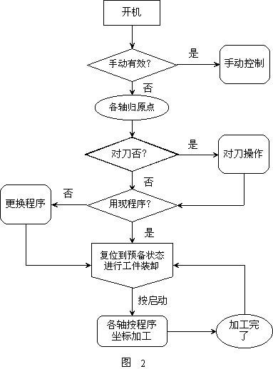 机床工作的流程图