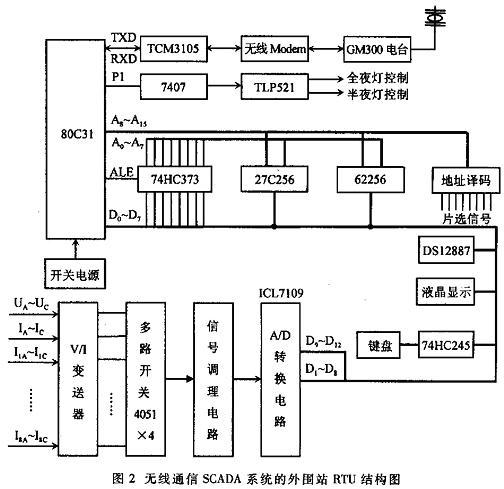 rtu采用motorola gm300车载电台,配以定向天线,发射功率为25w,工作在