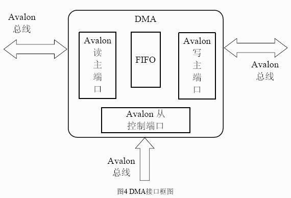 ,无法正常工作。所以使用异步FIFO 做为接口在两个时钟之间传递数据。典型的异步FIFO 由异步双端口RAM 和控制逻辑构成。图6 为典型异步FIFO 的系统框图    图6 异步FIFO的系统框图   2.4 LCD 时序产生模块   通过读取配置寄存器获得像素时钟,行周期,帧周期,同步头宽度以及时钟分频系数等信息后,LCD 时序产生模块产生LCD 显示需要的行同步信号、帧同步信号以及复合消隐信号。图7 描述了LCD 接口时序发生模块的接口信号    3.
