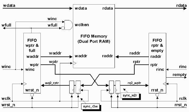 帧同步信号以及复合消隐信号