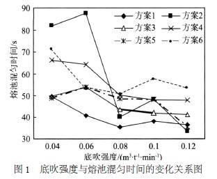 底吹强度与熔池混匀时间的变化关系图