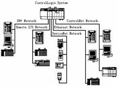 图21ControlLogix网络结构图