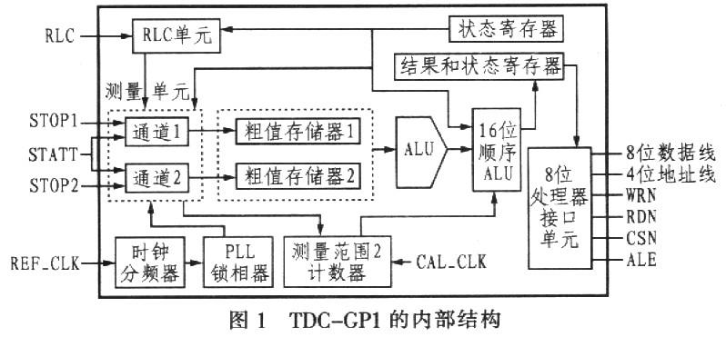 ,完成所有上述工作仅需4s。  TDC-GPl提供了2个量程及精度可调整等3种模式可供用户选择。在量程l中,可以测量2个通道中每个STOP脉冲与起始脉冲之间的时间间隔及STOP信号之间的时间间隔。但在量程1的情况下,测量范围只有7.6s。为了增大测量范围,电路中有16位的预除器,最大量程为60 ns~200 ms,这就是量程2。   实验中,笔者应用量程2来实现,其信号时序如图2所示。   在此量程下,只能测量1个通道的START与各STOP脉冲时间间隔(通过控制寄存器2选择通道),不能直接测量STOP