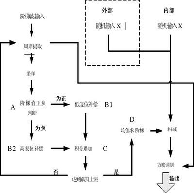 基于fpga的数字闭环光纤陀螺仪模拟表头设计