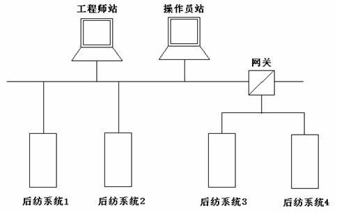 图一后纺自动控制系统网络配置图