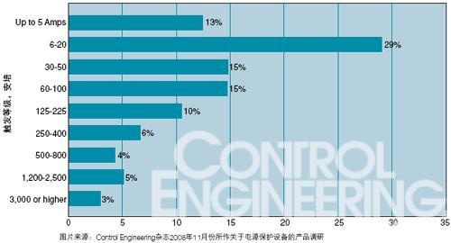 根据 Control Engineering所作的第一次关于电源保护产品的调研结果,较小的触发电流更加普遍。