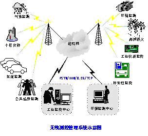 基于mcwill的无线专网技术在配电网通信中的应用