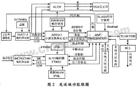 ad与dsp连接电路图