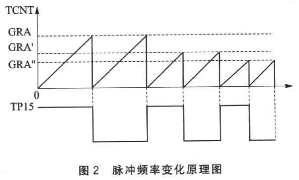 bsp;   可编程定时式样控制器TPC是瑞萨公 司H8/3DOH系列单片机所特有的一个功能模块,它用16位定时器作时基提供各种式样的脉冲输出。图1为TPC的结构框图。TPC的脉冲输出分成可同时 独市运作的4组,每组4位,分别由定时器的4个通道的比较匹配信号来触发。TPC借用了端口B和端口A的共16条引脚TP15~TPO作为其输出,可按位 开放。最多可以控制16个脉冲输出,而输出数据由两端口的数据寄存器PBDR和PADR以及后续数据寄存器NDRB和NDRA提供。端口数据方向寄存器 PADDR和PBDDR用