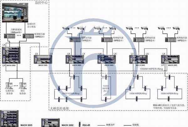 赫思曼mach3000交换机东海大桥智能交通监控系统中的