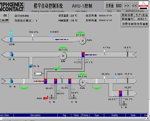 3,基于串级控制的变风量空调系统   整个楼宇自动化系统,空调机组